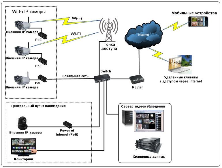 Схема монтажа системы видеонаблюдения